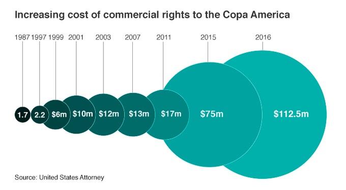 Derechos comerciales Copa America JPEG